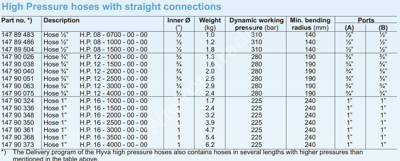 Шланги высокого давления (прямой фитинг) HYVA