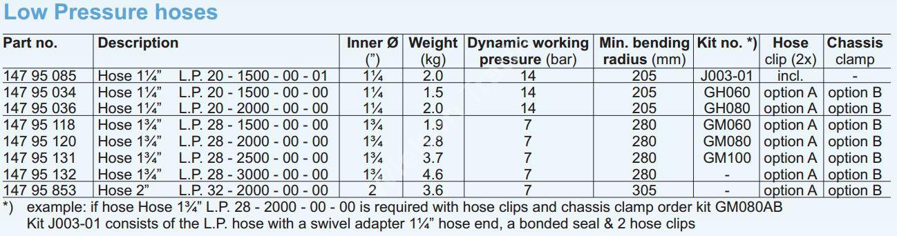 Шланги низкого давления HYVA-описание